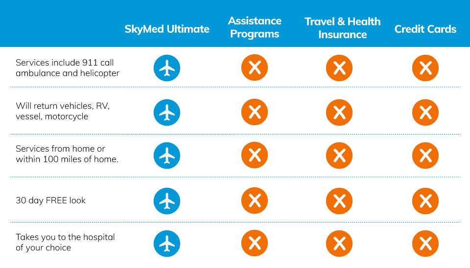 Emergency Travel Evacuation Medevac Membership | SkyMed